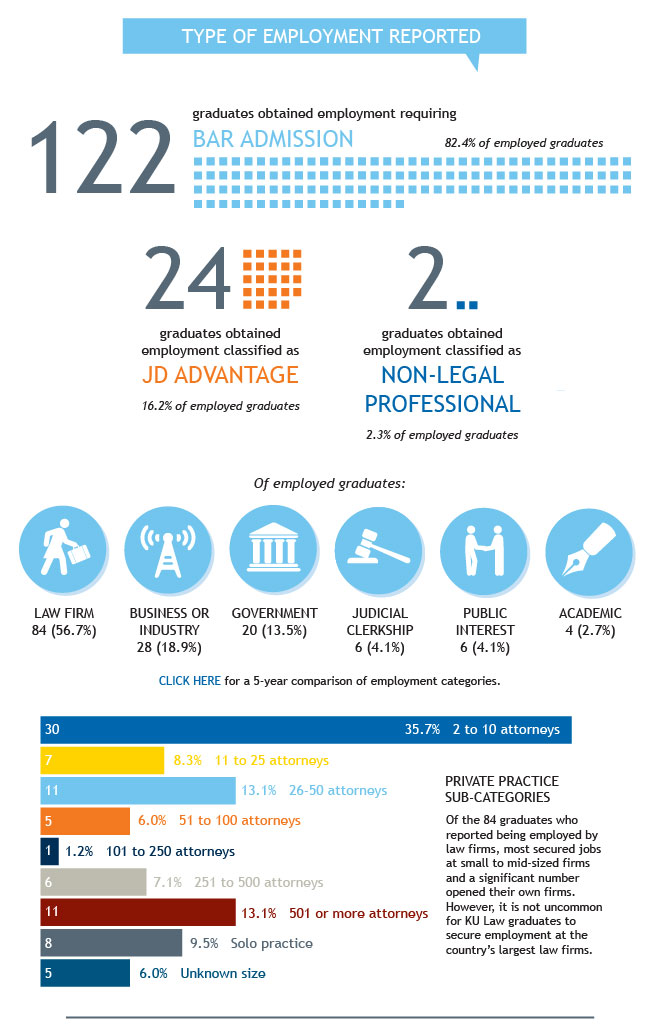 Class of 2013 Employment Statistics - Private Practice Detail
