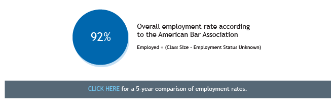 Class of 2014 Employment Statistics - Overall Employment Rate
