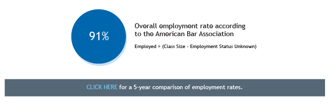 Class of 2015 Employment Statistics - Overall Employment Rate