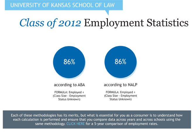 Class of 2012 Employment Statistics