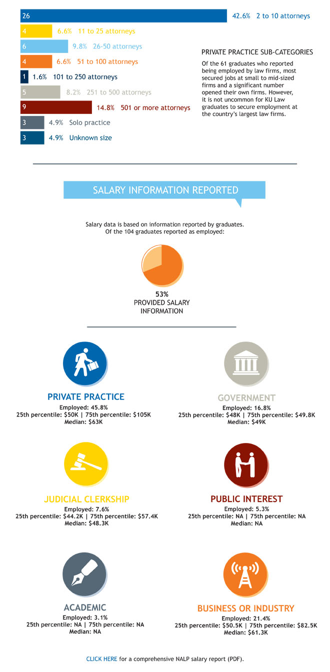 Class of 2012 Employment Statistics - Salary Information