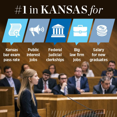 #1 in Kansas for Kansas bar pass rate and several employment categories