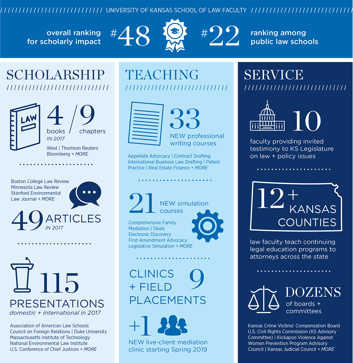 KU Law Faculty Infographic